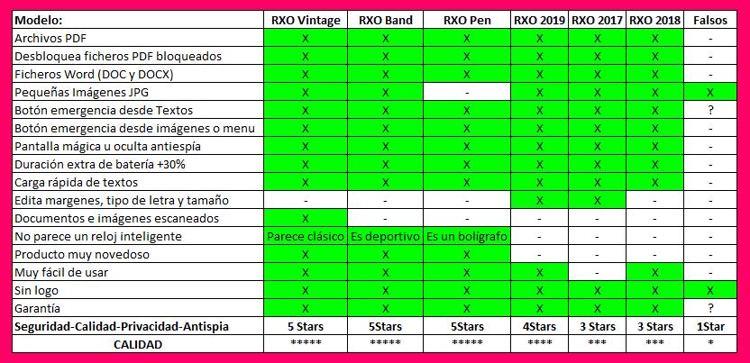 Tabla de diferencias entre relojes RXO